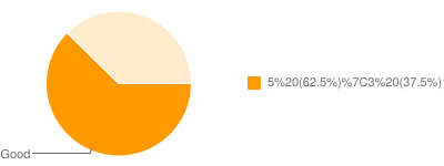 Graph of Customer Survey Results